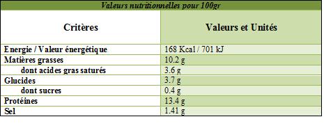 Valeurs nutritionnelles cassoulet basque
