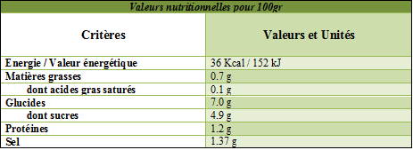 Valeurs nutritionnelles piperade Basquaise